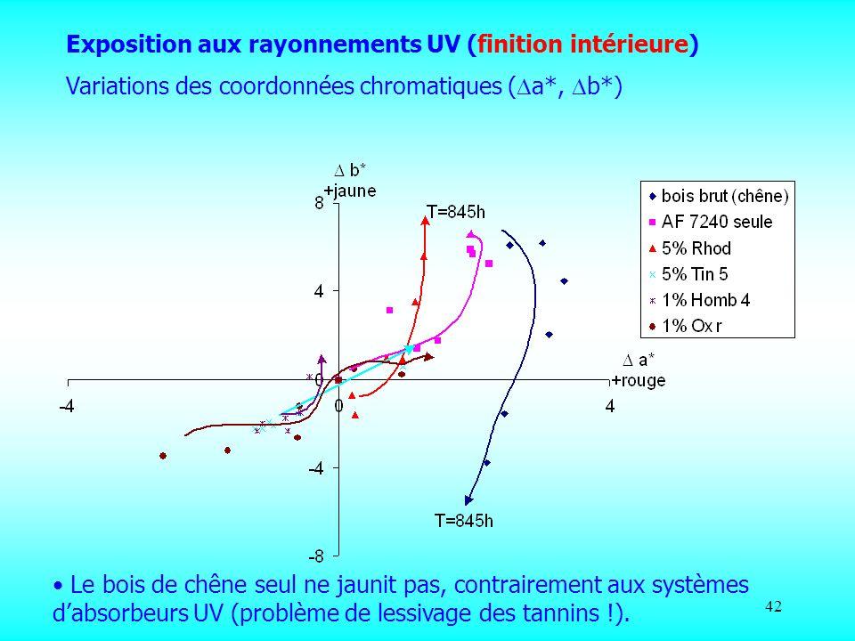 42 Exposition aux rayonnements UV (finition intérieure) Variations des coordonnées chromatiques ( a*, b*) Le bois de chêne seul ne jaunit pas, contrai