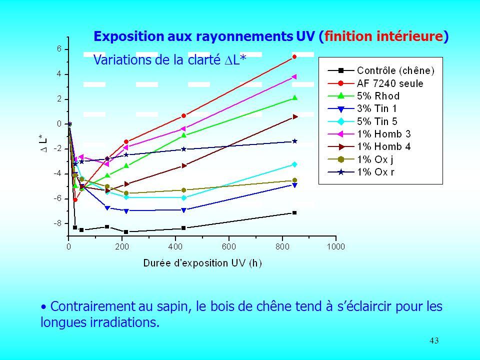 43 Exposition aux rayonnements UV (finition intérieure) Variations de la clarté L* Contrairement au sapin, le bois de chêne tend à séclaircir pour les