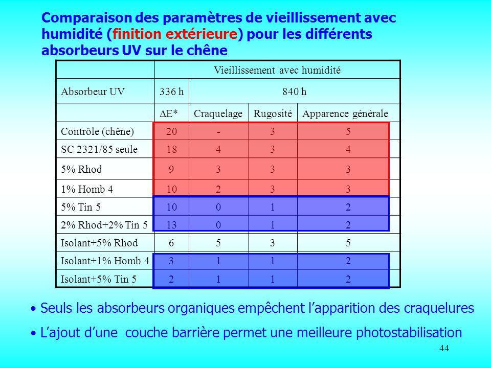 44 Vieillissement avec humidité Absorbeur UV336 h840 h E* CraquelageRugositéApparence générale Contrôle (chêne)20-35 SC 2321/85 seule18434 5% Rhod9333