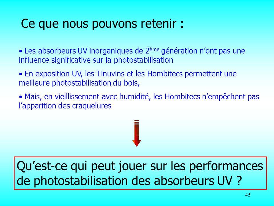 45 Ce que nous pouvons retenir : Les absorbeurs UV inorganiques de 2 ème génération nont pas une influence significative sur la photostabilisation En