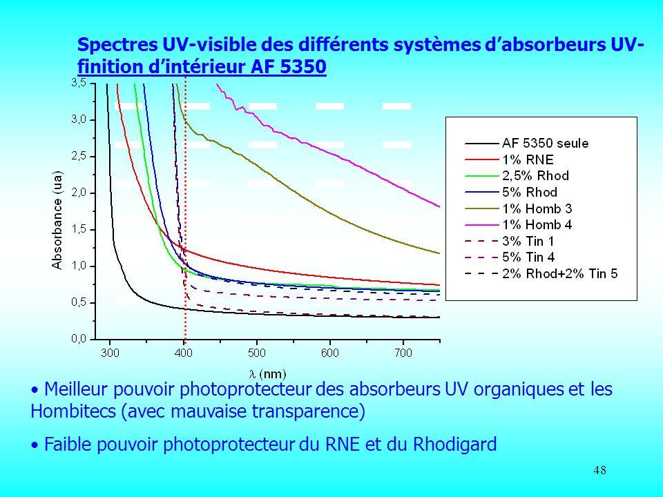 48 Spectres UV-visible des différents systèmes dabsorbeurs UV- finition dintérieur AF 5350 Meilleur pouvoir photoprotecteur des absorbeurs UV organiqu