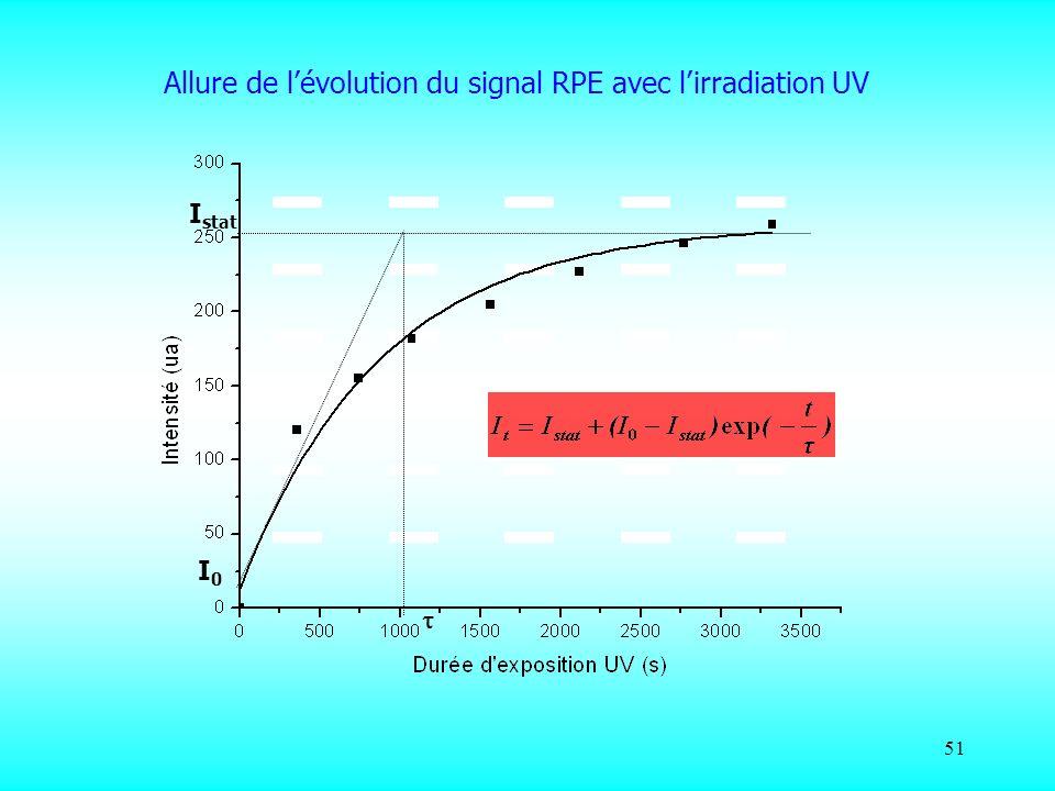 51 Allure de lévolution du signal RPE avec lirradiation UV I stat I0I0