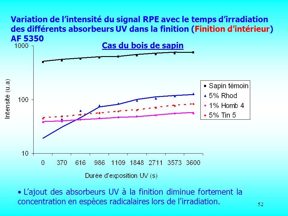 52 Lajout des absorbeurs UV à la finition diminue fortement la concentration en espèces radicalaires lors de lirradiation. Variation de lintensité du