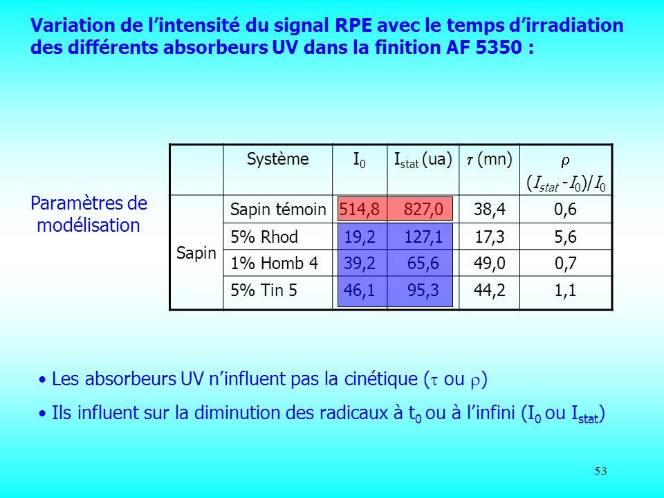53 Variation de lintensité du signal RPE avec le temps dirradiation des différents absorbeurs UV dans la finition AF 5350 : SystèmeI0I0 I stat (ua) (m