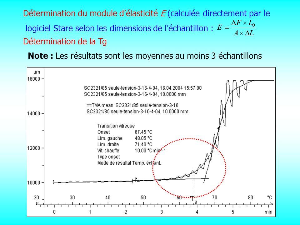 55 TgTg Détermination du module délasticité E (calculée directement par le logiciel Stare selon les dimensions de léchantillon : Détermination de la T