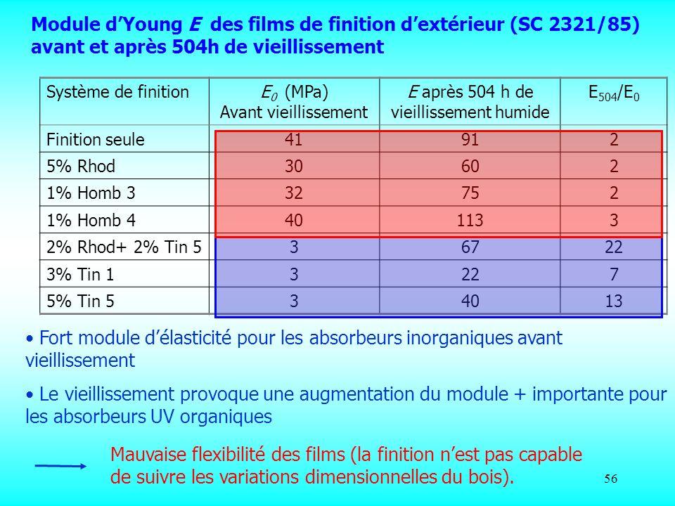 56 Système de finitionE 0 (MPa) Avant vieillissement E après 504 h de vieillissement humide E 504 /E 0 Finition seule41912 5% Rhod30602 1% Homb 332752