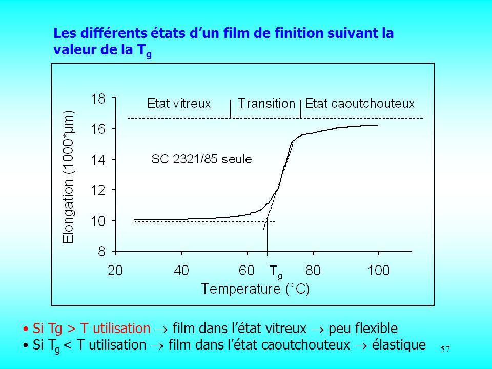 57 Les différents états dun film de finition suivant la valeur de la T g Si Tg > T utilisation film dans létat vitreux peu flexible Si T g < T utilisa