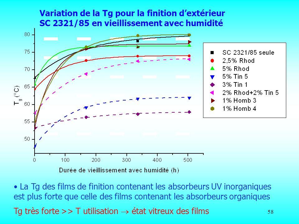 58 Variation de la Tg pour la finition dextérieur SC 2321/85 en vieillissement avec humidité La Tg des films de finition contenant les absorbeurs UV i