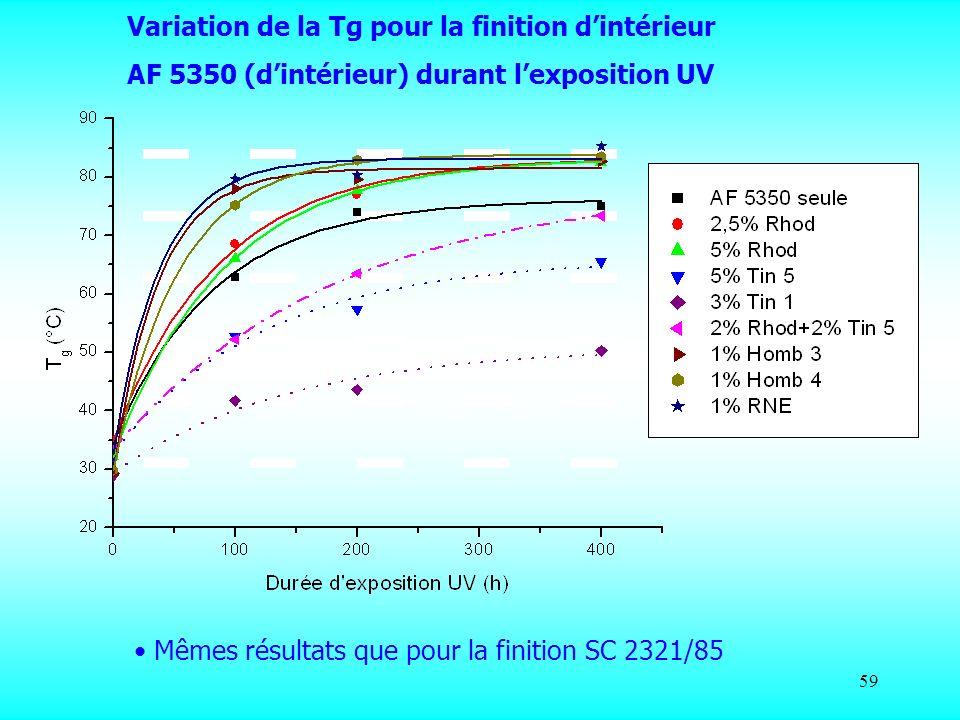 59 Variation de la Tg pour la finition dintérieur AF 5350 (dintérieur) durant lexposition UV Mêmes résultats que pour la finition SC 2321/85