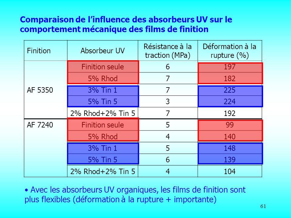 61 FinitionAbsorbeur UV Résistance à la traction (MPa) Déformation à la rupture (%) AF 5350 Finition seule6197 5% Rhod7182 3% Tin 1 7225 5% Tin 5 3224