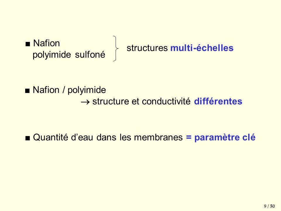 Quantité deau dans les membranes = paramètre clé Nafion polyimide sulfoné 9 / 50 Nafion / polyimide structure et conductivité différentes structures multi-échelles