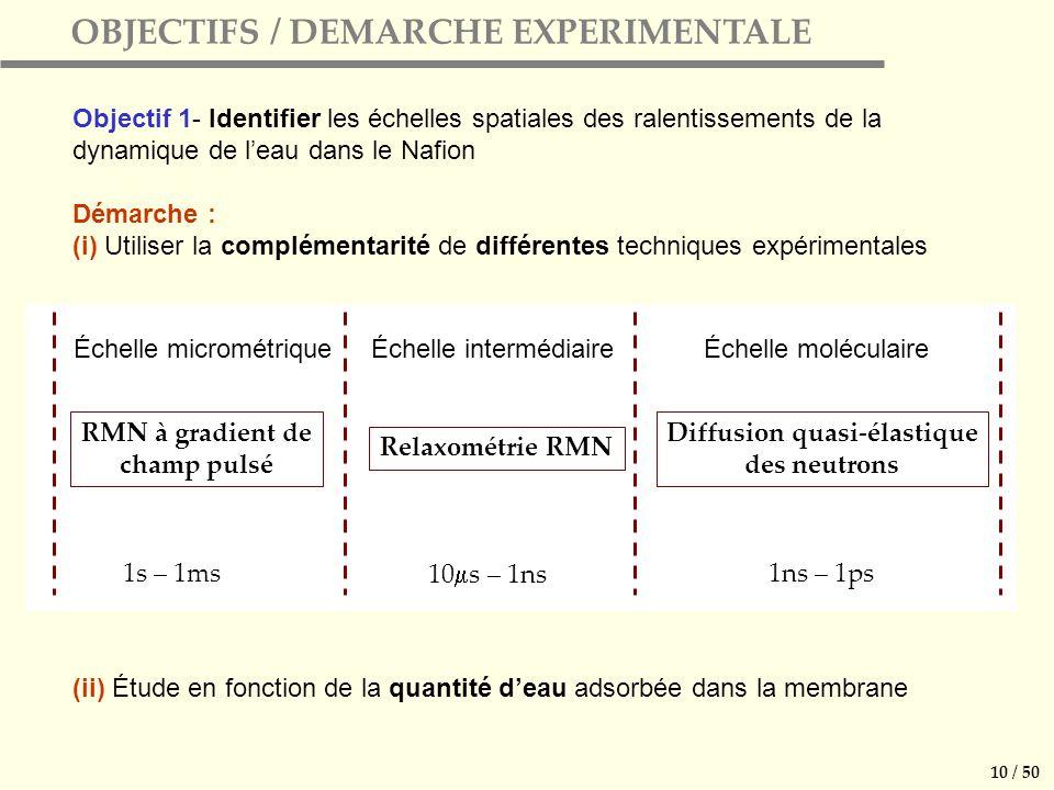 OBJECTIFS / DEMARCHE EXPERIMENTALE Objectif 1- Identifier les échelles spatiales des ralentissements de la dynamique de leau dans le Nafion Démarche : (i) Utiliser la complémentarité de différentes techniques expérimentales (ii) Étude en fonction de la quantité deau adsorbée dans la membrane 10 / 50 Diffusion quasi-élastique des neutrons Relaxométrie RMN RMN à gradient de champ pulsé 1ns – 1ps1s – 1ms Échelle moléculaire Échelle intermédiaireÉchelle micrométrique 10 s – 1ns