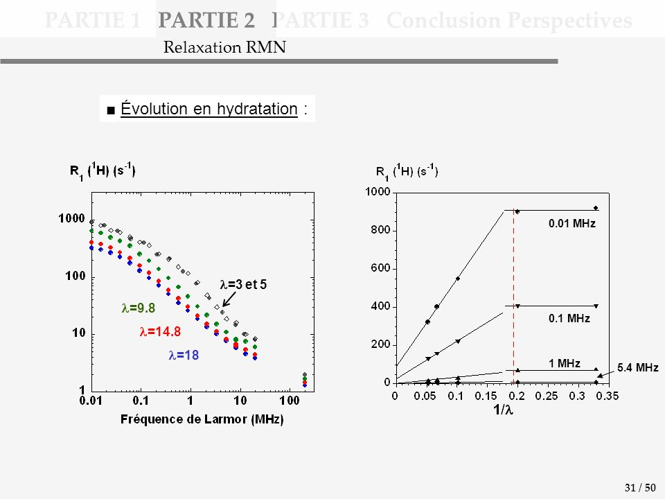 PARTIE 1 PARTIE 2 PARTIE 3 Conclusion Perspectives =14.8 =9.8 =18 =3 et 5 Relaxation RMN 31 / 50 Évolution en hydratation : 0.01 MHz 0.1 MHz 1 MHz 5.4 MHz