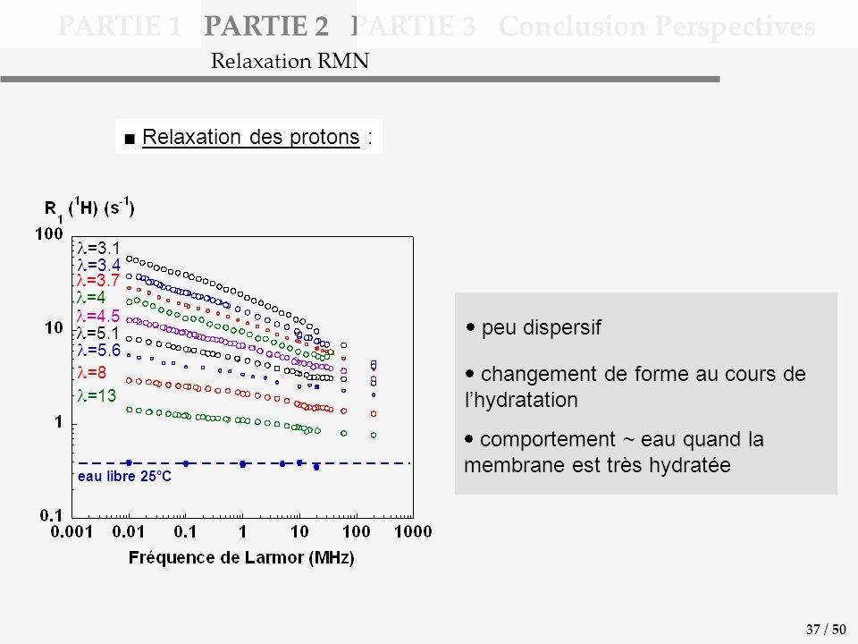 PARTIE 1 PARTIE 2 PARTIE 3 Conclusion Perspectives Relaxation des protons : =3.1 =3.4 =3.7 =4 =4.5 =5.1 =5.6 =8 =13 eau libre 25°C peu dispersif changement de forme au cours de lhydratation comportement ~ eau quand la membrane est très hydratée Relaxation RMN 37 / 50