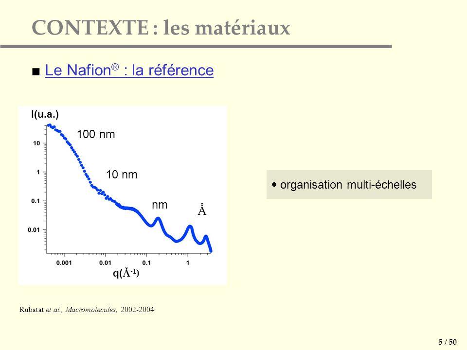 organisation multi-échelles CONTEXTE : les matériaux Le Nafion ® : la référence 5 / 50 nm Rubatat et al., Macromolecules, 2002-2004 Å 100 nm 10 nm q(