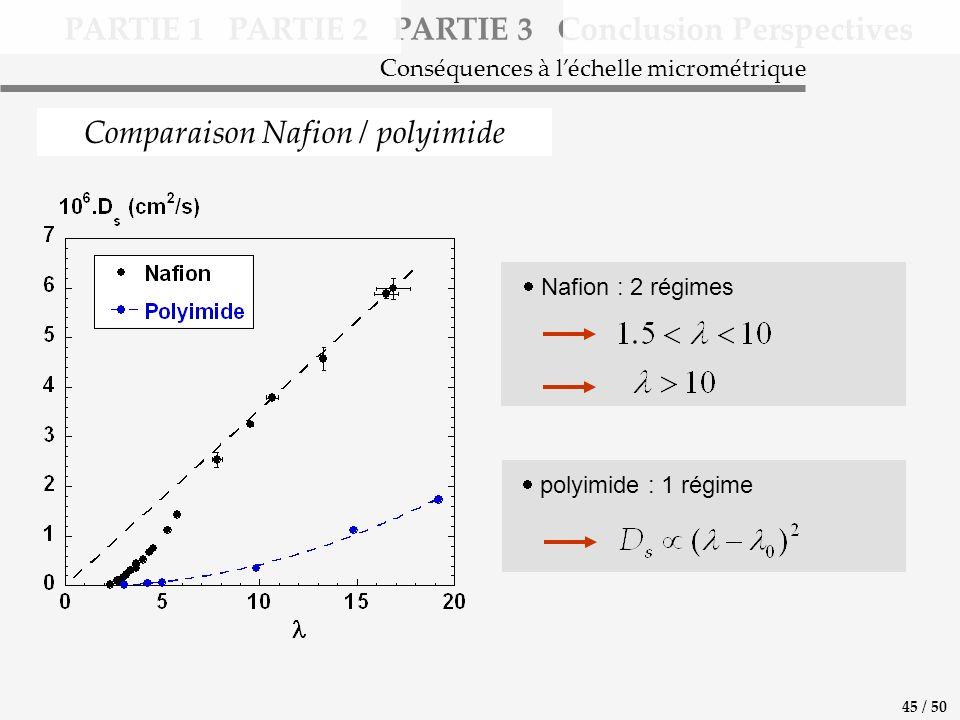 PARTIE 1 PARTIE 2 PARTIE 3 Conclusion Perspectives Comparaison Nafion / polyimide Conséquences à léchelle micrométrique polyimide : 1 régime Nafion : 2 régimes 45 / 50