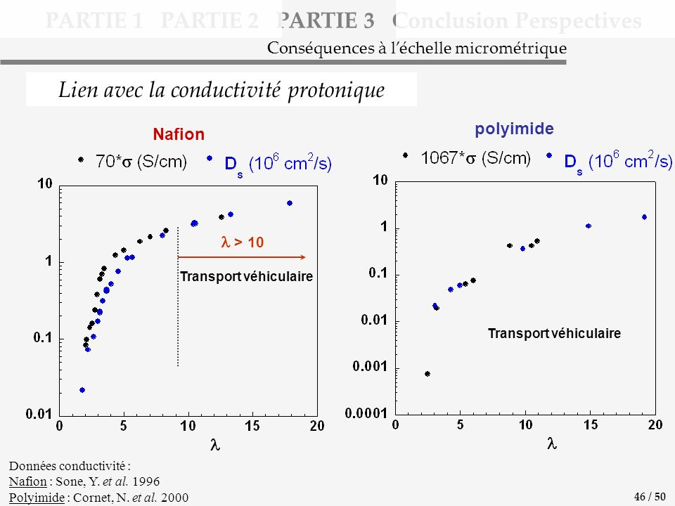 PARTIE 1 PARTIE 2 PARTIE 3 Conclusion Perspectives Lien avec la conductivité protonique Conséquences à léchelle micrométrique Données conductivité : Nafion : Sone, Y.