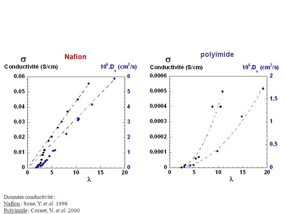 Données conductivité : Nafion : Sone, Y. et al. 1996 Polyimide : Cornet, N. et al. 2000 Nafion polyimide