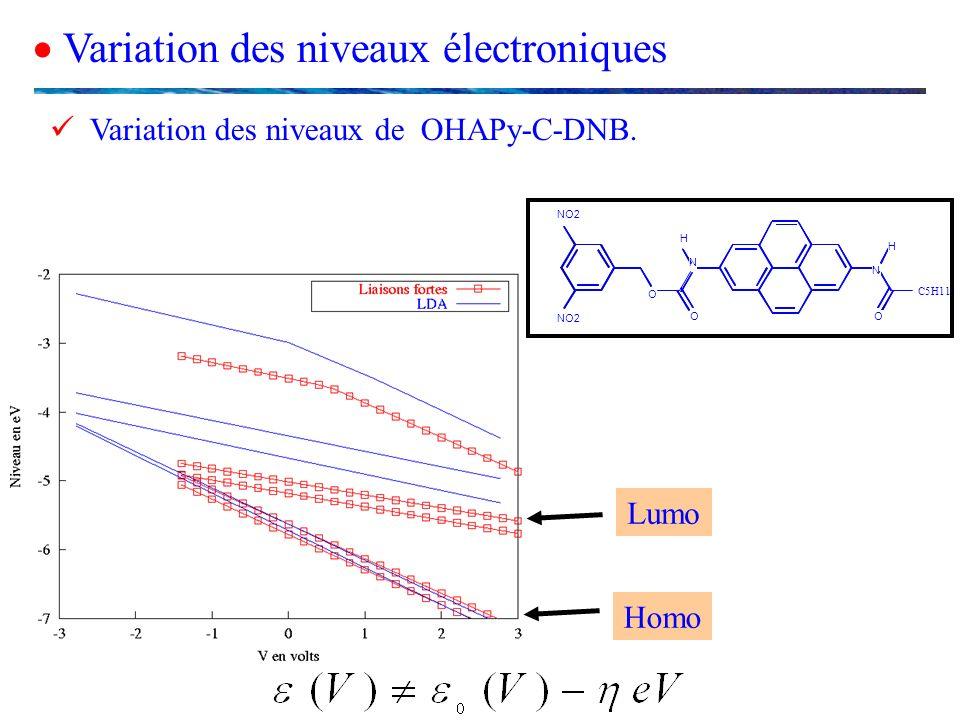 Variation des niveaux électroniques Variation des niveaux de OHAPy-C-DNB. Lumo Homo C5H11