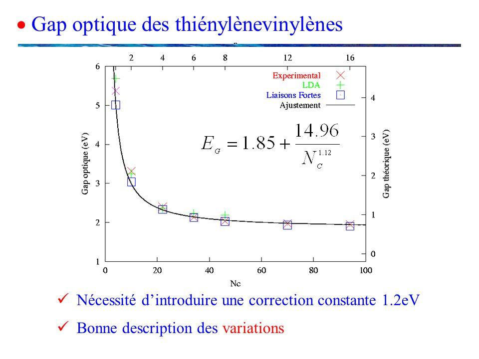Gap optique des thiénylènevinylènes Bonne description des variations Nécessité dintroduire une correction constante 1.2eV
