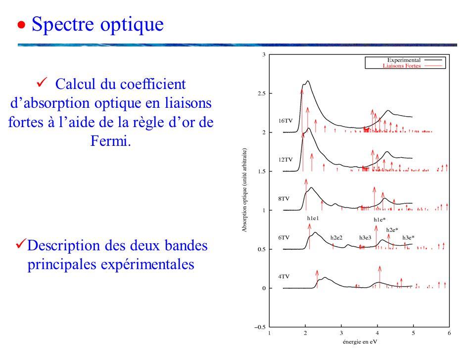 Spectre optique Calcul du coefficient dabsorption optique en liaisons fortes à laide de la règle dor de Fermi. Description des deux bandes principales