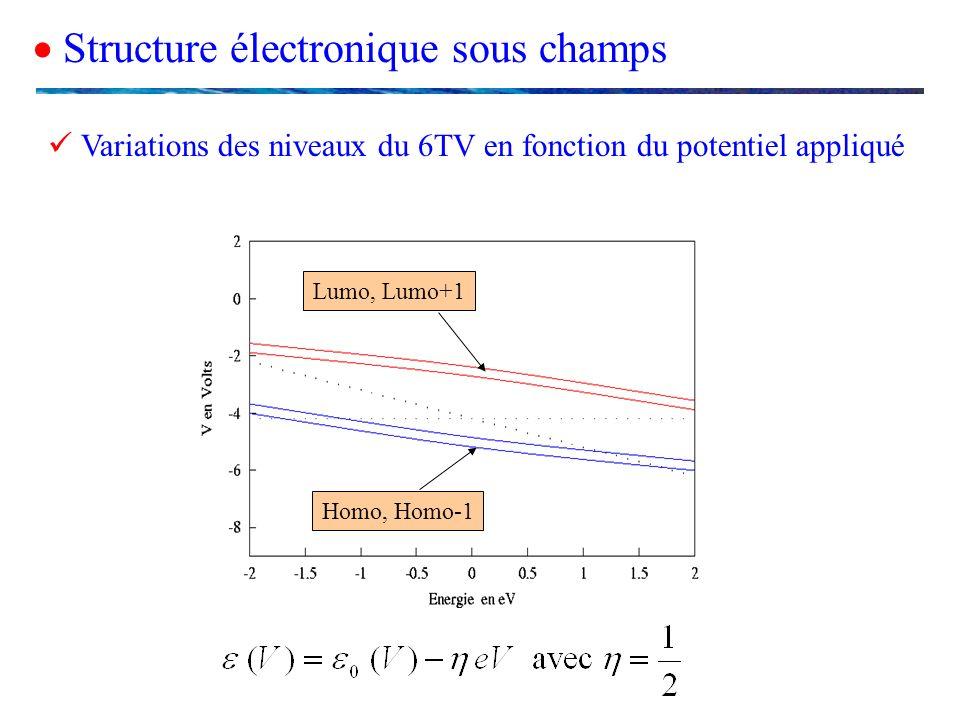 Homo, Homo-1 Lumo, Lumo+1 Structure électronique sous champs Variations des niveaux du 6TV en fonction du potentiel appliqué