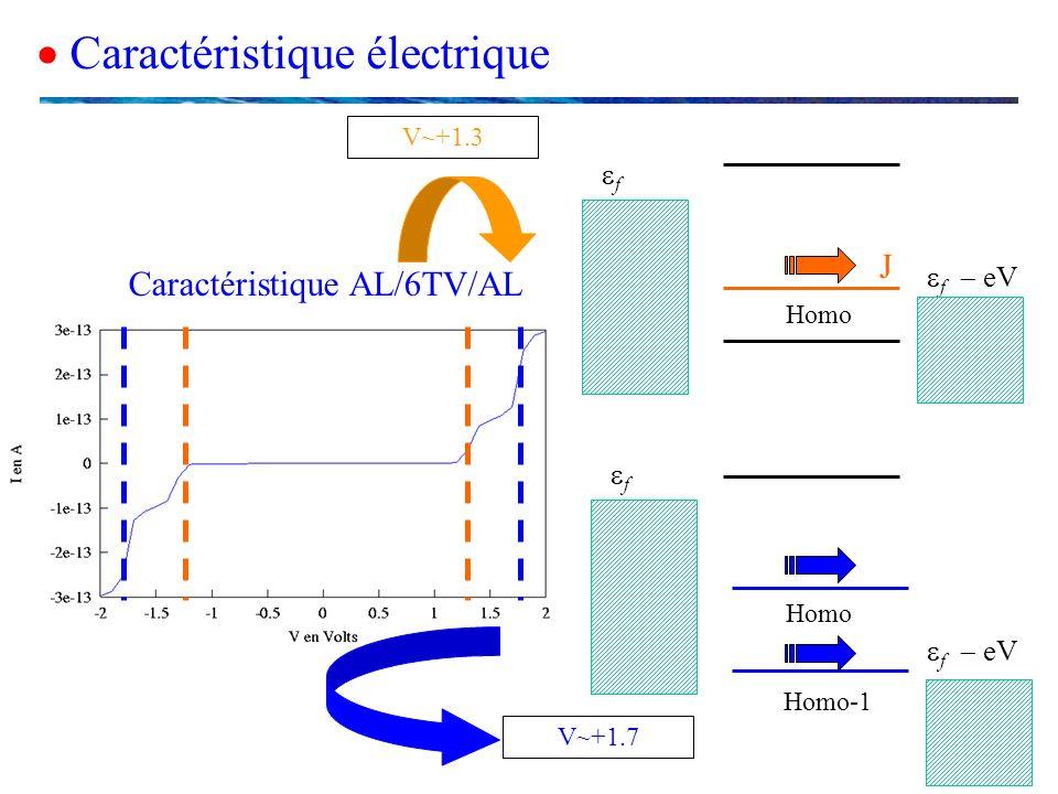 Caractéristique électrique J V~+1.3 V~+1.7 f eV f Homo f f eV Homo Homo-1 Caractéristique AL/6TV/AL