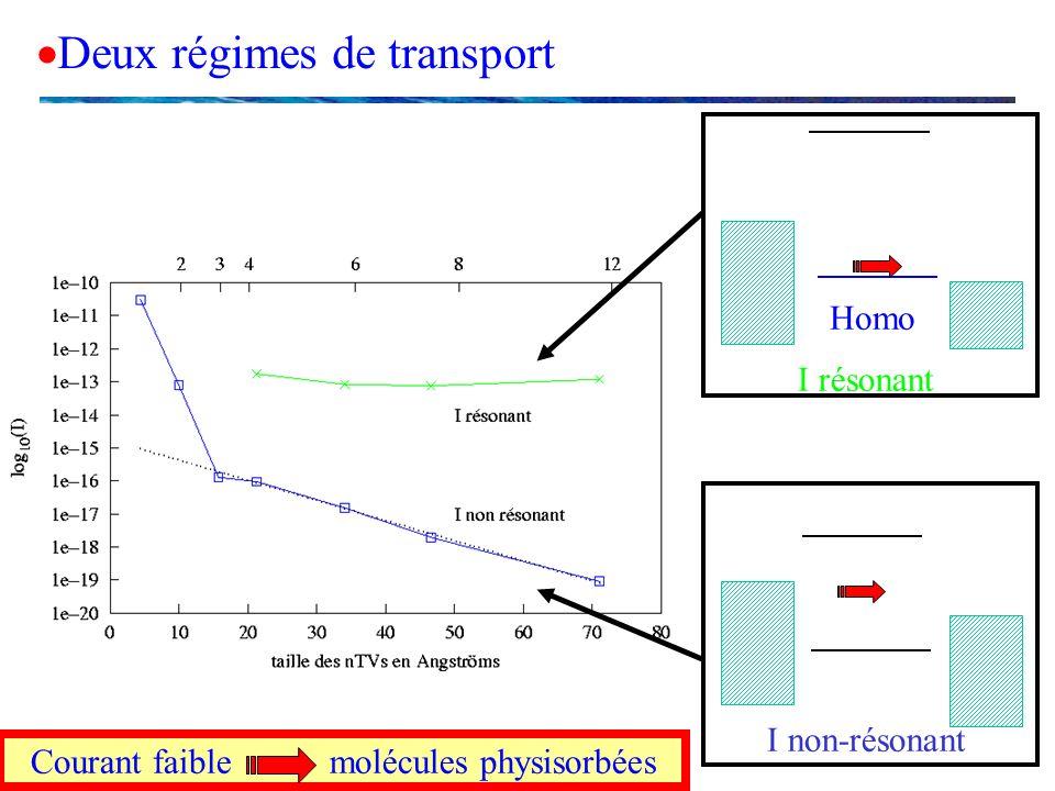 Deux régimes de transport I non-résonant I résonant Homo Courant faible molécules physisorbées