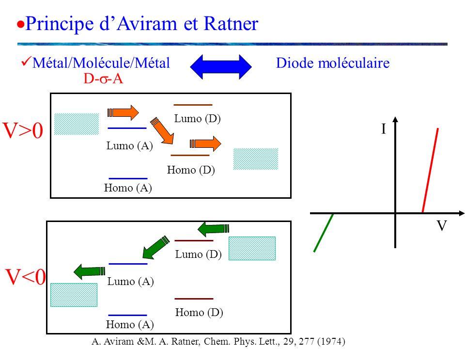 Principe dAviram et Ratner V<0 Lumo (A) Homo (A) Lumo (D) Homo (D) A. Aviram &M. A. Ratner, Chem. Phys. Lett., 29, 277 (1974) V>0 Lumo (A) Homo (A) Lu