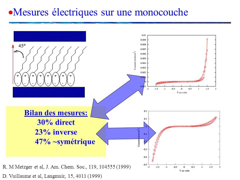 Mesures électriques sur une monocouche R. M Metzger et al, J. Am. Chem. Soc., 119, 104555 (1999) D. Vuillaume et al, Langmuir, 15, 4011 (1999) Bilan d