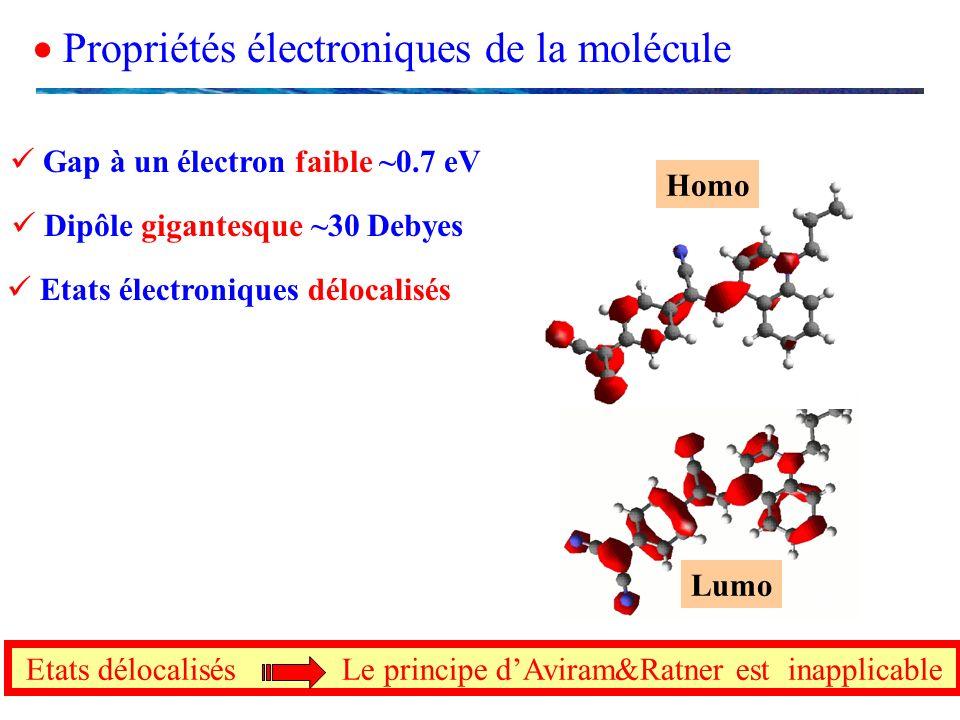 Propriétés électroniques de la molécule Etats délocalisés Le principe dAviram&Ratner est inapplicable Homo Lumo Gap à un électron faible ~0.7 eV Dipôl