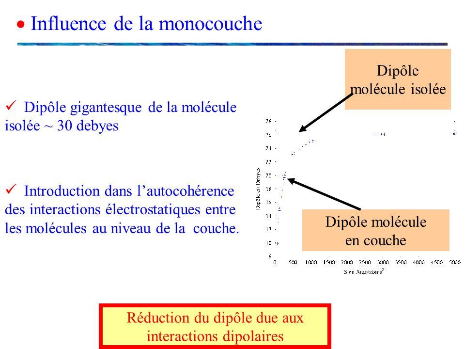 Influence de la monocouche Introduction dans lautocohérence des interactions électrostatiques entre les molécules au niveau de la couche. Dipôle moléc