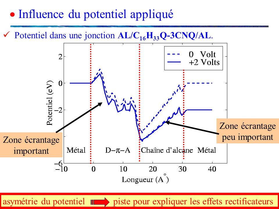 Influence du potentiel appliqué asymétrie du potentiel piste pour expliquer les effets rectificateurs Zone écrantage peu important Potentiel dans une