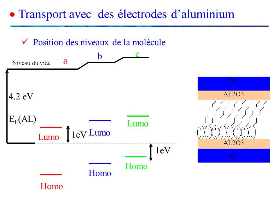Transport avec des électrodes daluminium Position des niveaux de la molécule a 1eV Lumo Homo b Lumo Homo c Lumo Homo 1eV Niveau du vide E F (AL) 4.2 e