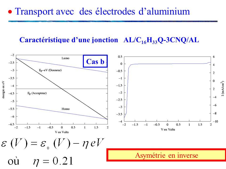 Transport avec des électrodes daluminium Caractéristique dune jonction AL/C 16 H 33 Q-3CNQ/AL Cas b Asymétrie en inverse