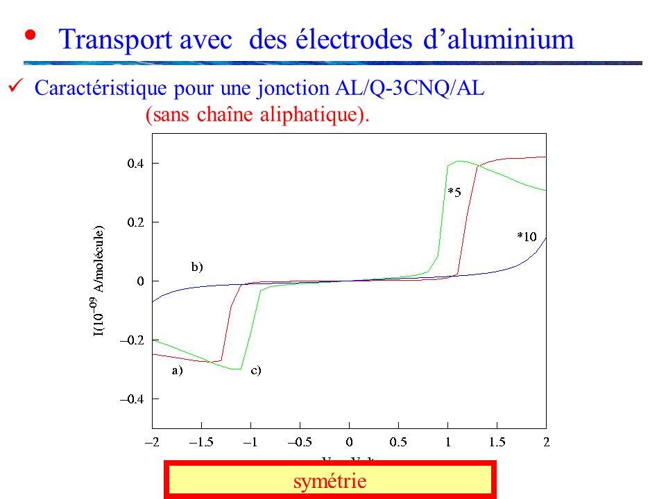 Transport avec des électrodes daluminium Caractéristique pour une jonction AL/Q-3CNQ/AL (sans chaîne aliphatique). symétrie