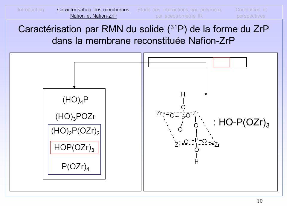10 Caractérisation par RMN du solide ( 31 P) de la forme du ZrP dans la membrane reconstituée Nafion-ZrP IntroductionCaractérisation des membranes Naf