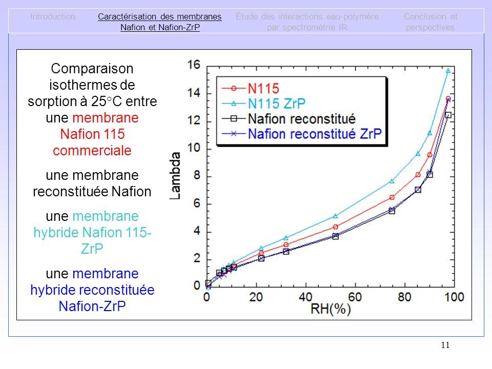 11 Comparaison isothermes de sorption à 25°C entre une membrane Nafion 115 commerciale et une membrane reconstituée Nafion IntroductionCaractérisation