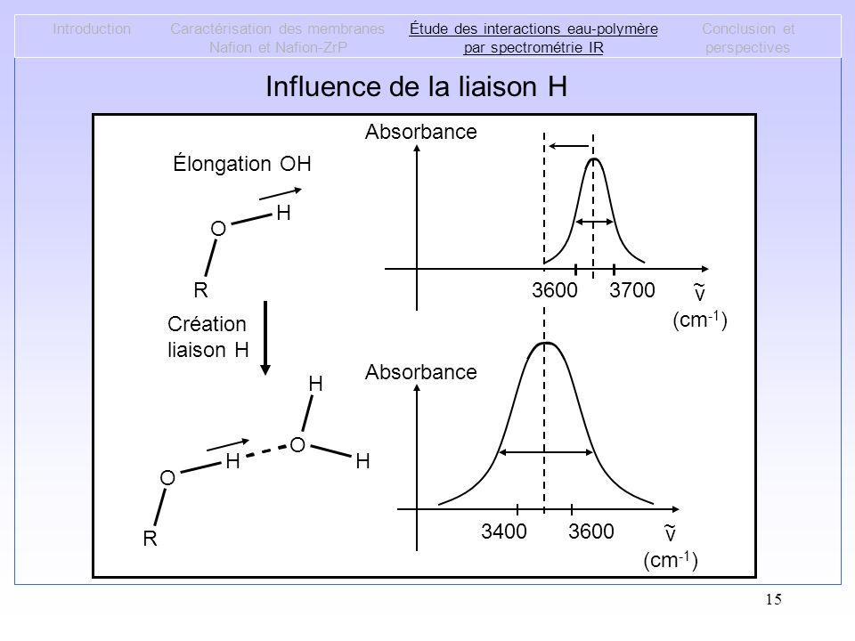 15 Influence de la liaison H IntroductionCaractérisation des membranes Nafion et Nafion-ZrP Étude des interactions eau-polymère par spectrométrie IR C