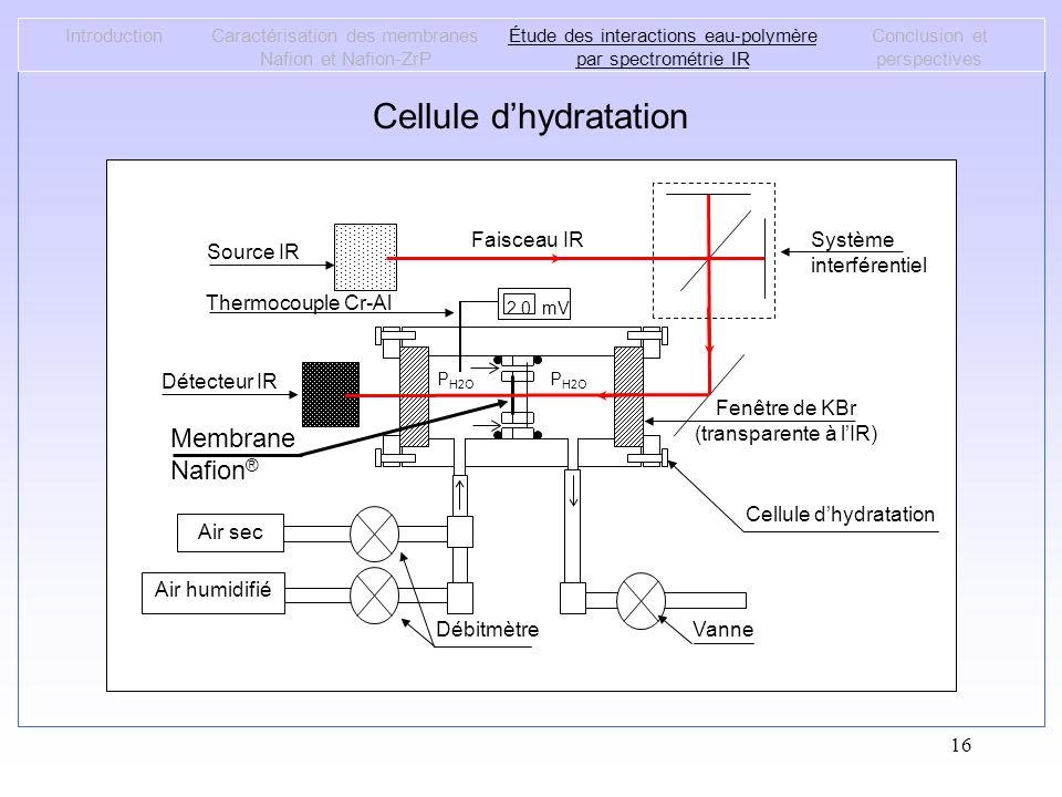 16 Cellule dhydratation IntroductionCaractérisation des membranes Nafion et Nafion-ZrP Étude des interactions eau-polymère par spectrométrie IR Conclu