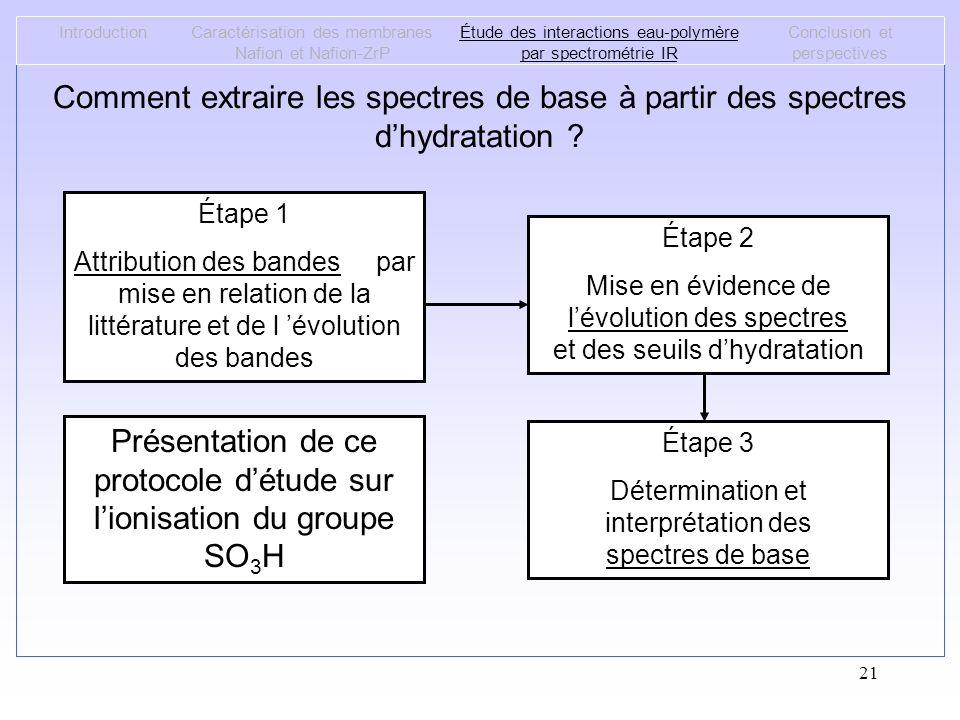 21 IntroductionCaractérisation des membranes Nafion et Nafion-ZrP Étude des interactions eau-polymère par spectrométrie IR Conclusion et perspectives