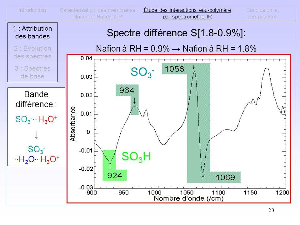 23 IntroductionCaractérisation des membranes Nafion et Nafion-ZrP Étude des interactions eau-polymère par spectrométrie IR Conclusion et perspectives
