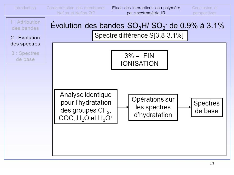 25 Spectre différence S[0.9-0%]Spectre différence S[1.8-0.9%]Spectre différence S[2.3-1.8%]Spectre différence S[3.1-2.3%]Spectre différence S[3.8-3.1%