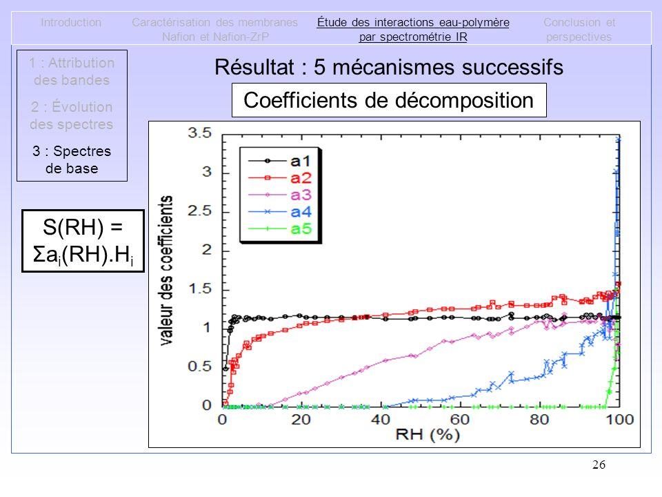 26 IntroductionCaractérisation des membranes Nafion et Nafion-ZrP Étude des interactions eau-polymère par spectrométrie IR Conclusion et perspectives