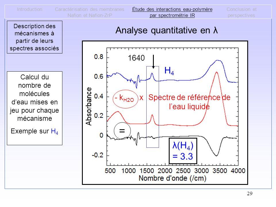 29 Analyse quantitative en λ IntroductionCaractérisation des membranes Nafion et Nafion-ZrP Étude des interactions eau-polymère par spectrométrie IR C