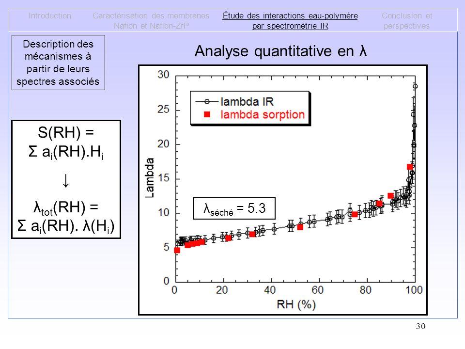 30 IntroductionCaractérisation des membranes Nafion et Nafion-ZrP Étude des interactions eau-polymère par spectrométrie IR Conclusion et perspectives
