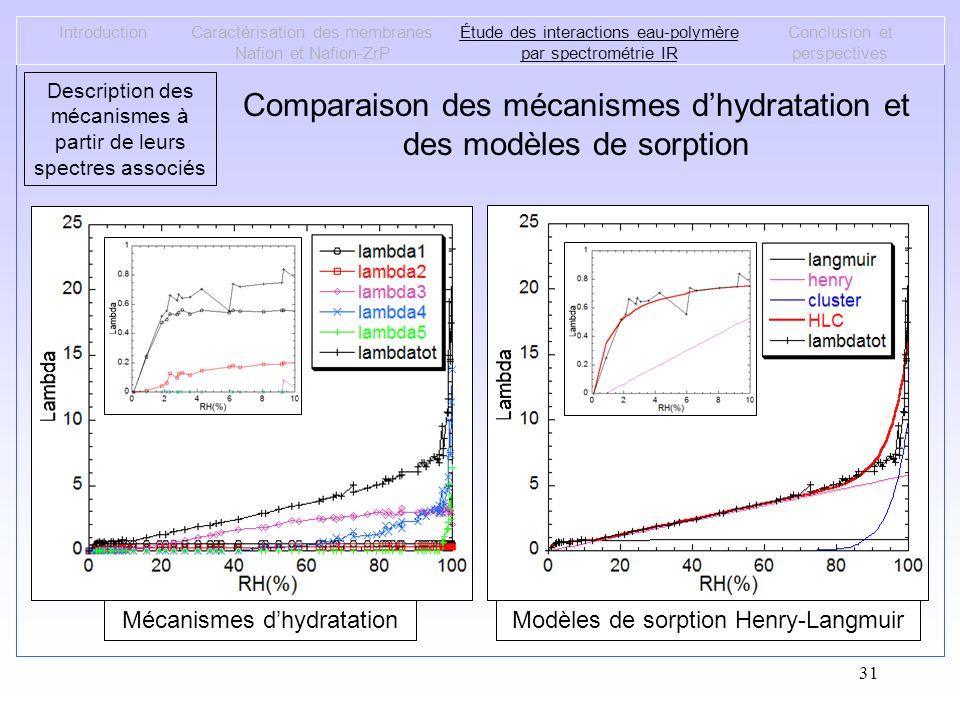 31 IntroductionCaractérisation des membranes Nafion et Nafion-ZrP Étude des interactions eau-polymère par spectrométrie IR Conclusion et perspectives