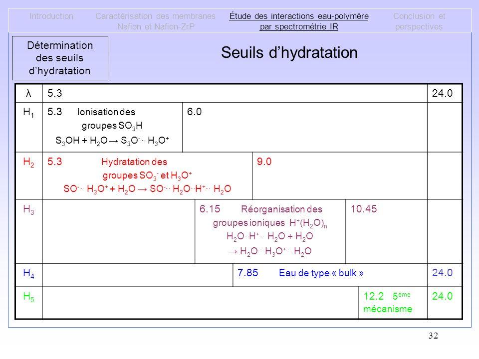 32 Seuils dhydratation IntroductionCaractérisation des membranes Nafion et Nafion-ZrP Étude des interactions eau-polymère par spectrométrie IR Conclus