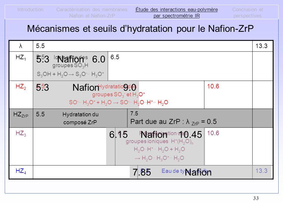 33 Mécanismes et seuils dhydratation pour le Nafion-ZrP IntroductionCaractérisation des membranes Nafion et Nafion-ZrP Étude des interactions eau-poly