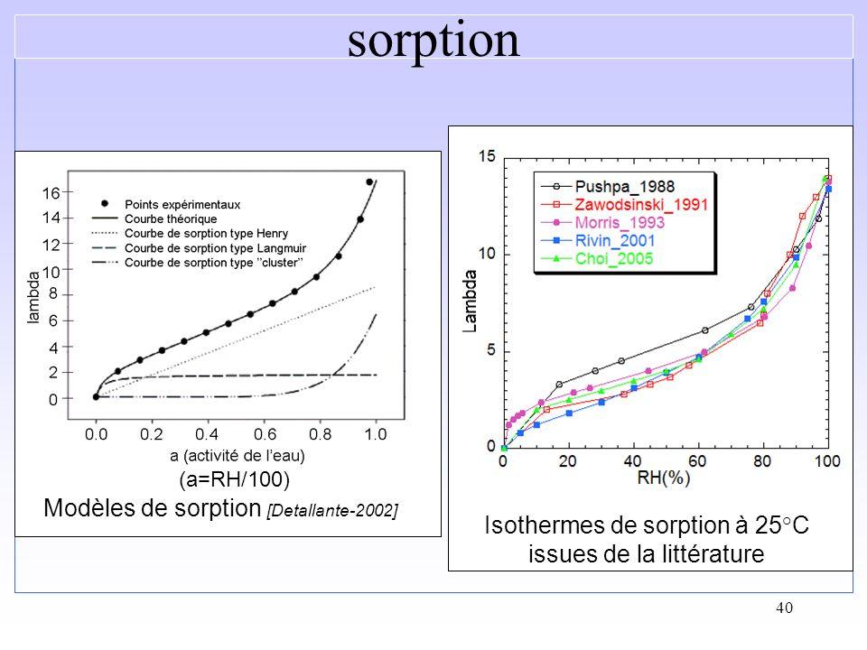 40 Isothermes de sorption à 25°C issues de la littérature sorption Modèles de sorption [Detallante-2002] (a=RH/100)
